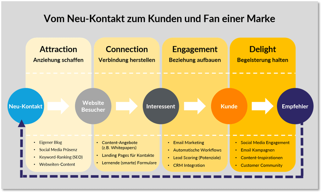 inbound-marketing-methodik-thought-leader-systems.png